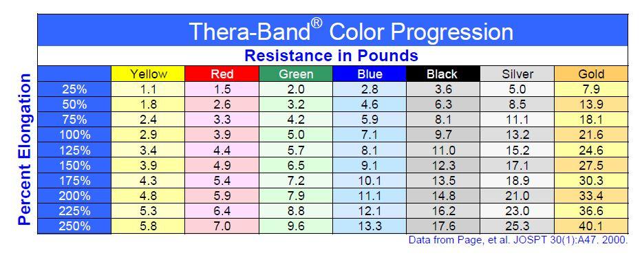 Thera Band Grey Vs Thera Band Gold Slingshot Bands And