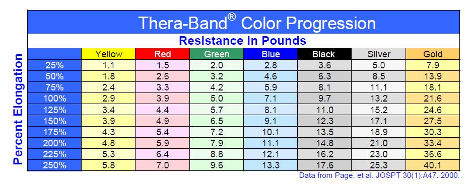 Thera Band And Tube Resistance Elongation Chart Slingshot Bands