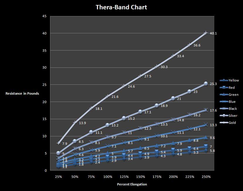 theraband graph.JPG